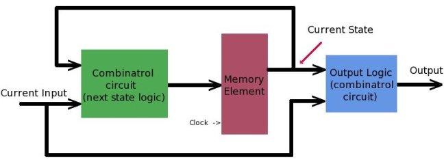 Sequential Circuits Sigmatone